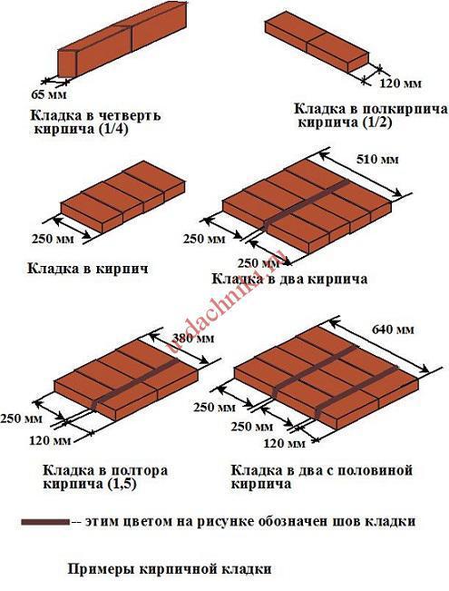 ширина кладки кирпича